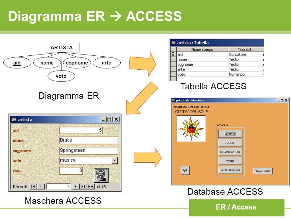 Diagramma ER  ACCESS Tabella ACCESS Diagramma ER Database ACCESS