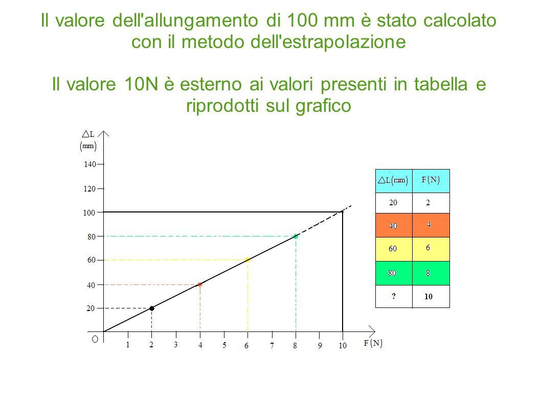 Il valore dell allungamento di 100 mm è stato calcolato con il metodo dell estrapolazione Il valore 10N è esterno ai valori presenti in tabella e riprodotti sul grafico