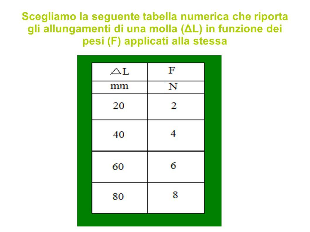 Scegliamo la seguente tabella numerica che riporta gli allungamenti di una molla (ΔL) in funzione dei pesi (F) applicati alla stessa