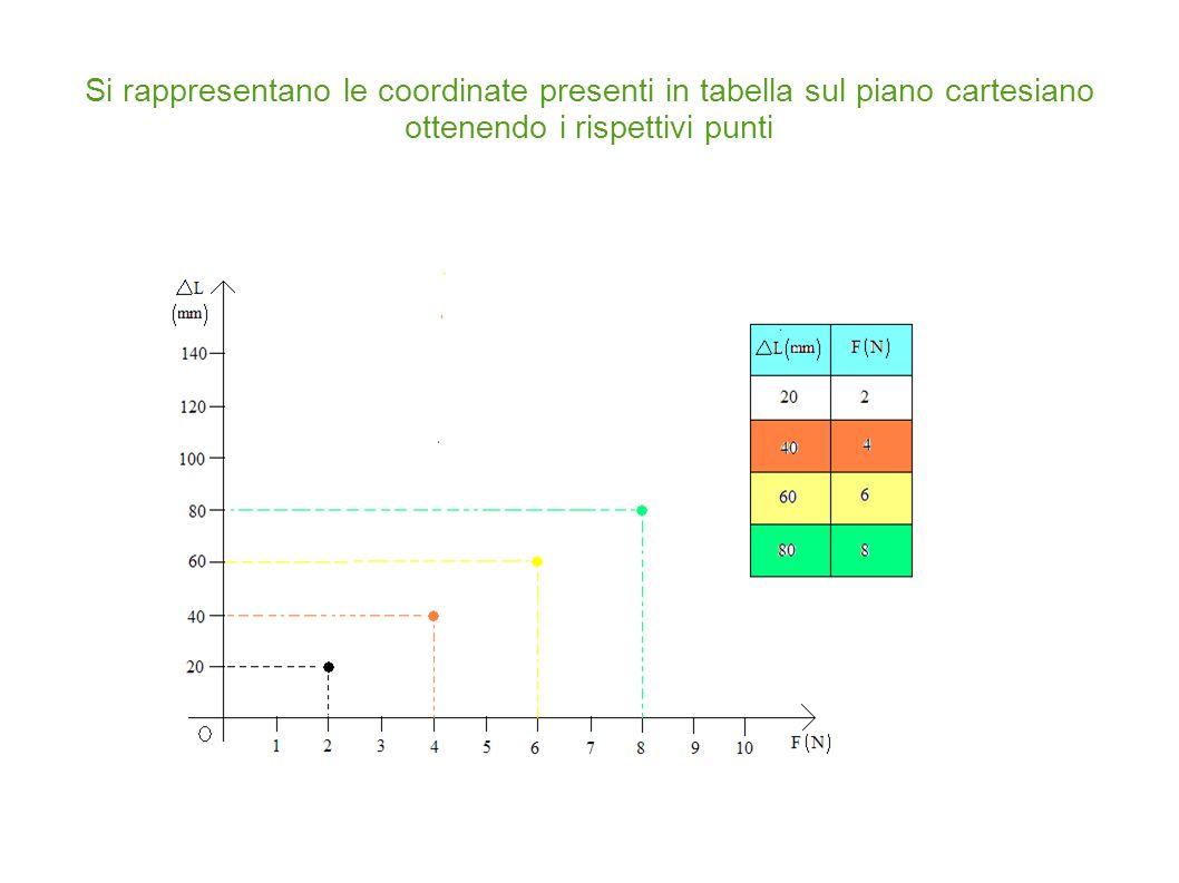 Si rappresentano le coordinate presenti in tabella sul piano cartesiano ottenendo i rispettivi punti