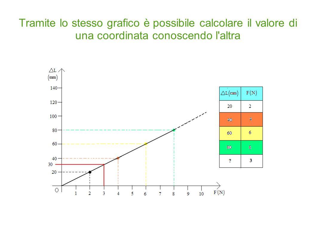 Tramite lo stesso grafico è possibile calcolare il valore di una coordinata conoscendo l altra