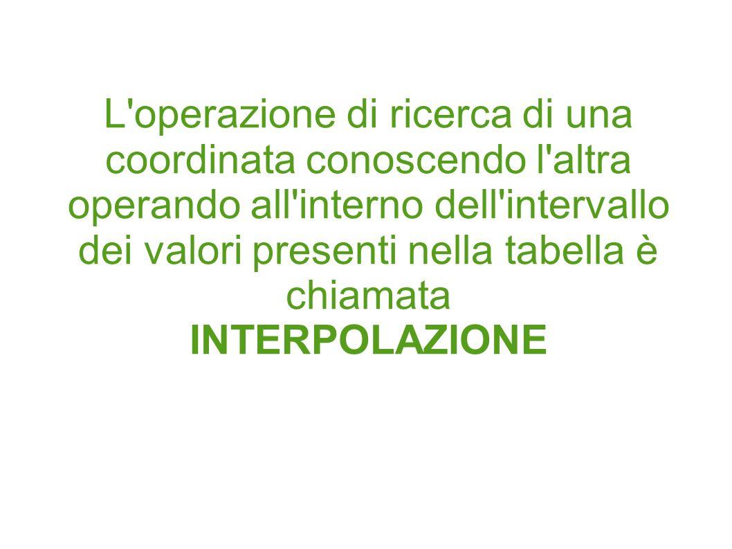 L operazione di ricerca di una coordinata conoscendo l altra operando all interno dell intervallo dei valori presenti nella tabella è chiamata INTERPOLAZIONE