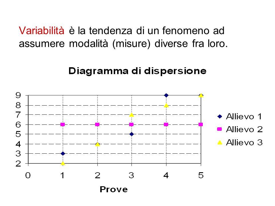Variabilità è la tendenza di un fenomeno ad assumere modalità (misure) diverse fra loro.