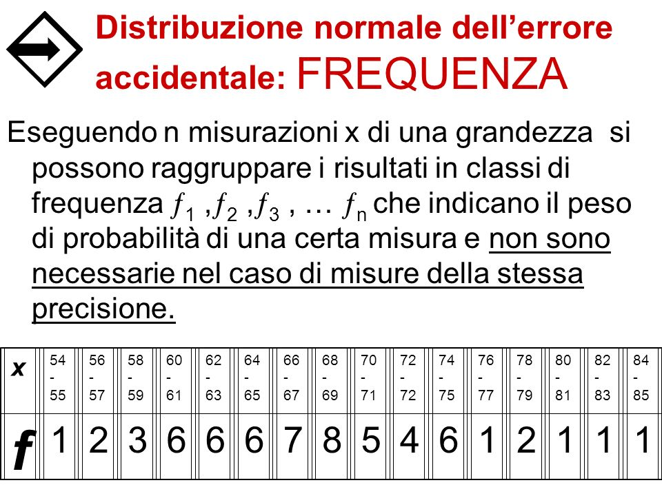 Distribuzione normale dell'errore accidentale: FREQUENZA