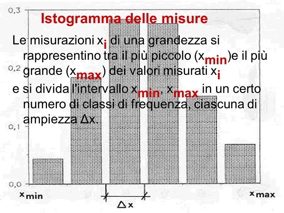 Istogramma delle misure