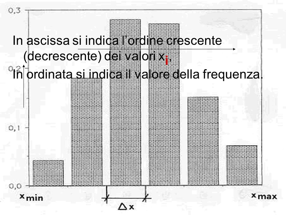 In ascissa si indica l'ordine crescente (decrescente) dei valori xi,