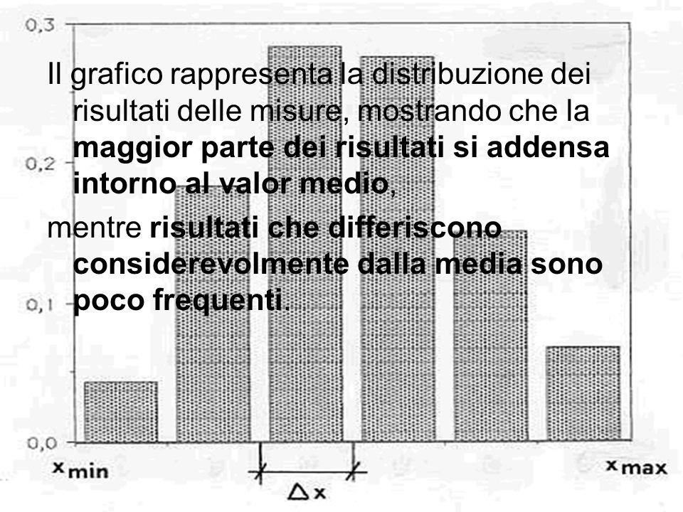 Il grafico rappresenta la distribuzione dei risultati delle misure, mostrando che la maggior parte dei risultati si addensa intorno al valor medio,