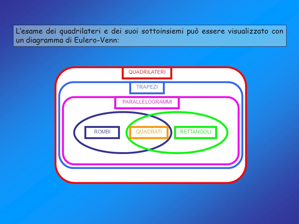 L'esame dei quadrilateri e dei suoi sottoinsiemi può essere visualizzato con un diagramma di Eulero-Venn:
