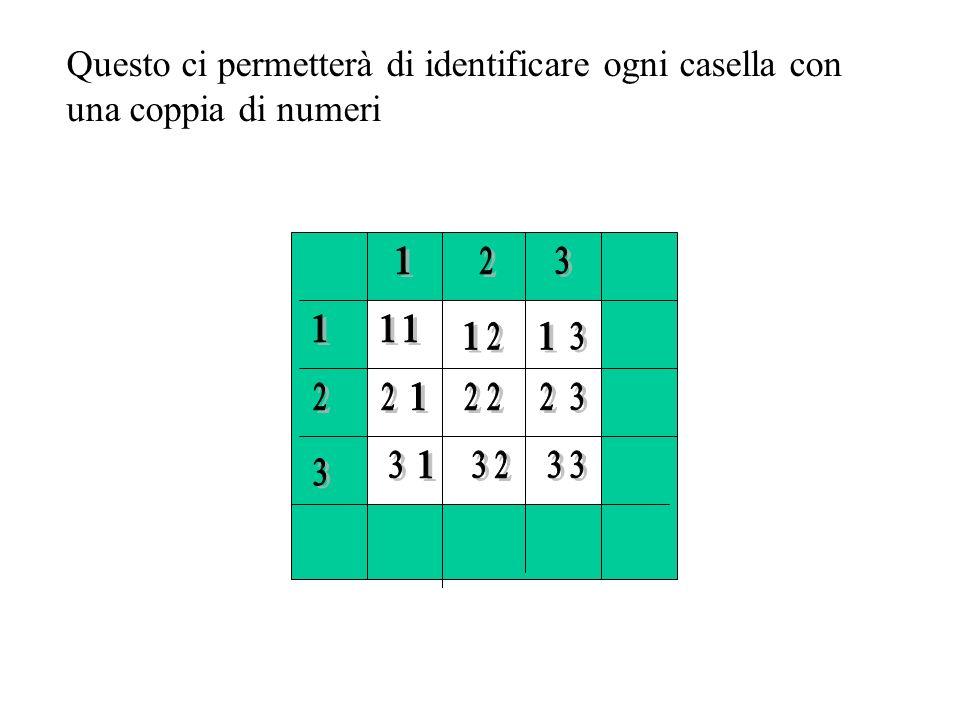 Questo ci permetterà di identificare ogni casella con una coppia di numeri