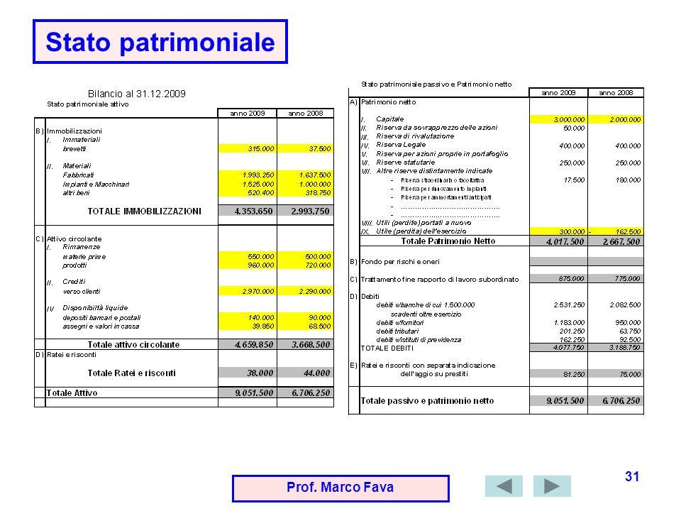 Stato patrimoniale Prof. Marco Fava