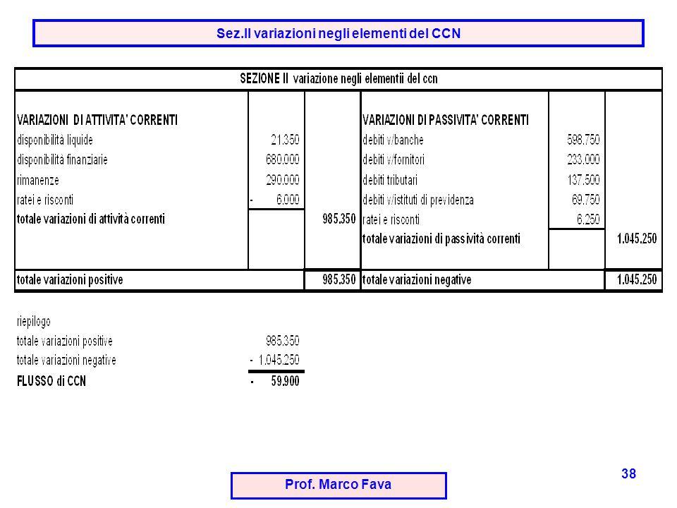 Sez.II variazioni negli elementi del CCN