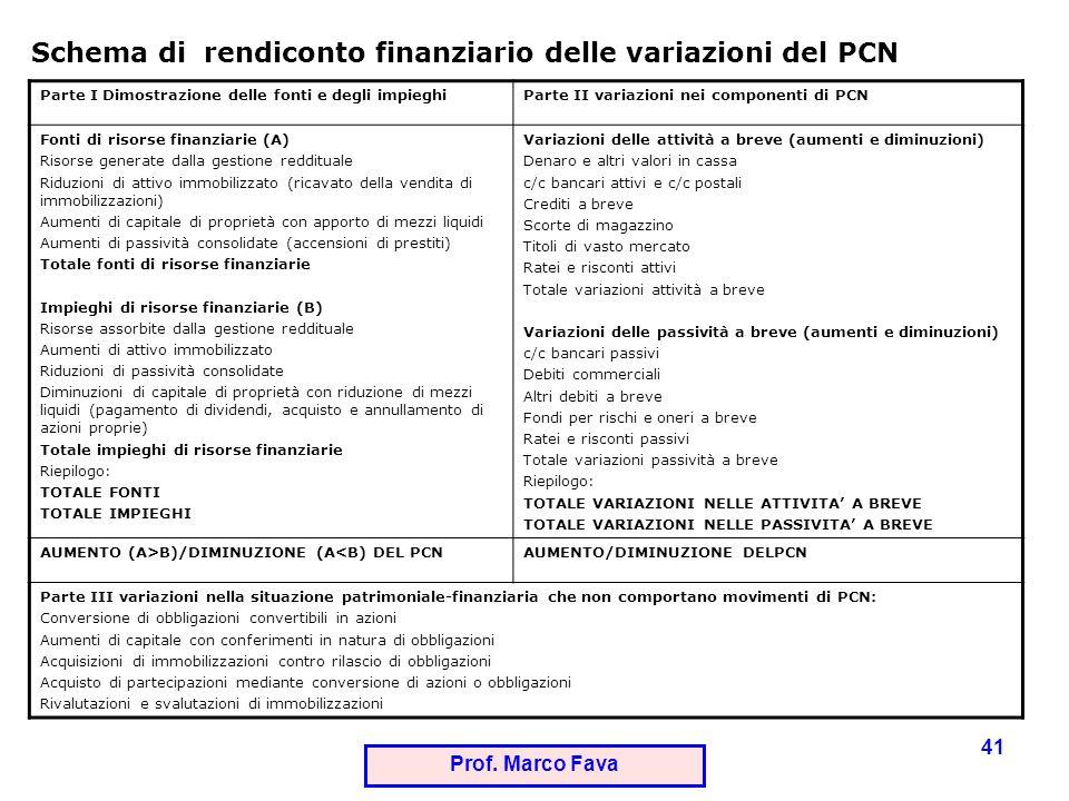 Schema di rendiconto finanziario delle variazioni del PCN