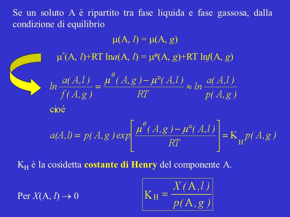 m°(A, l)+RT lna(A, l) = mø(A, g)+RT lnf(A, g)