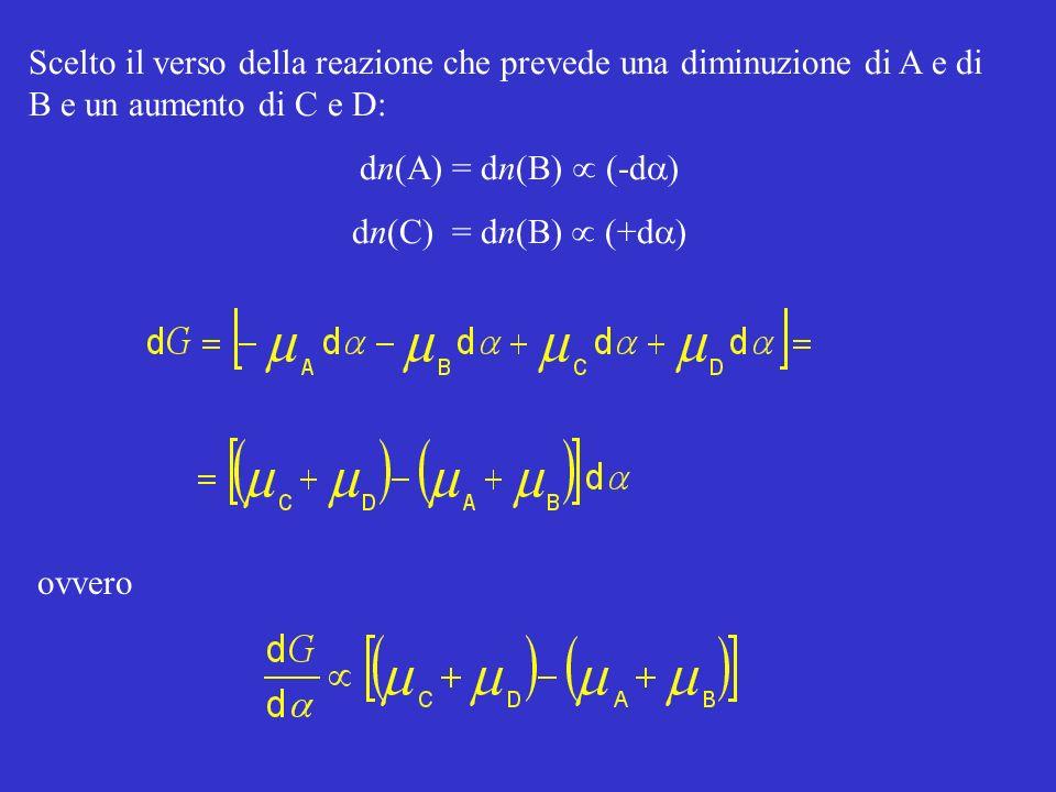Scelto il verso della reazione che prevede una diminuzione di A e di B e un aumento di C e D: