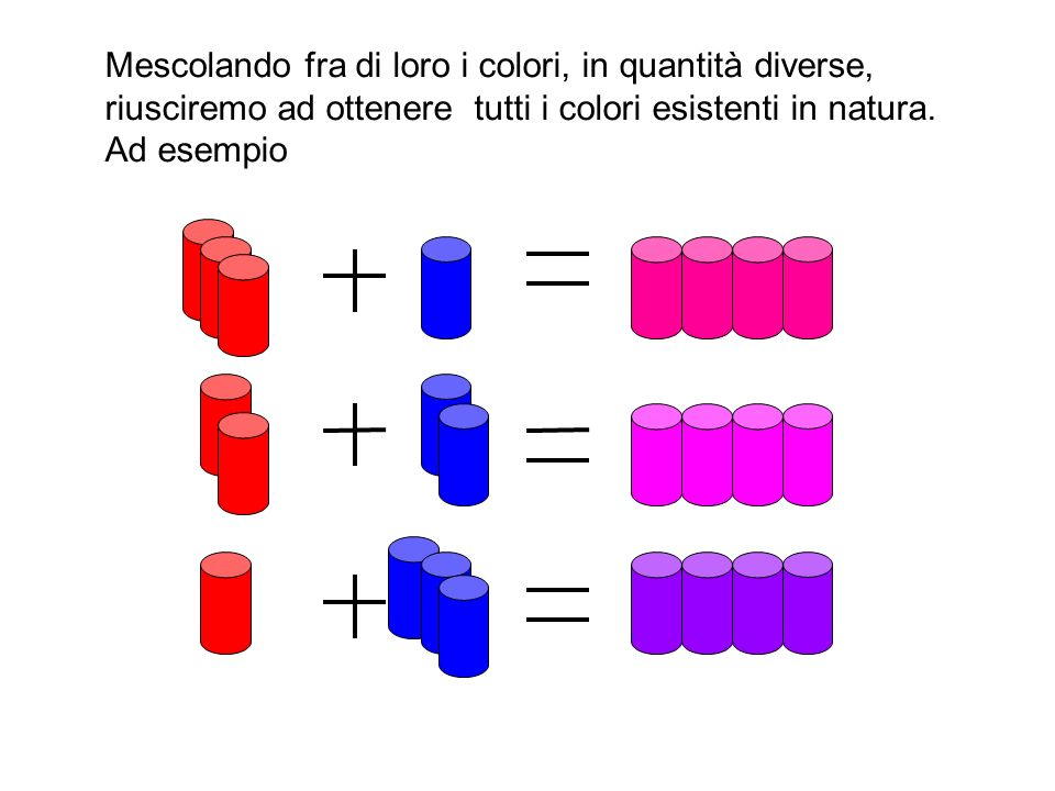 Mescolando fra di loro i colori, in quantità diverse, riusciremo ad ottenere tutti i colori esistenti in natura.
