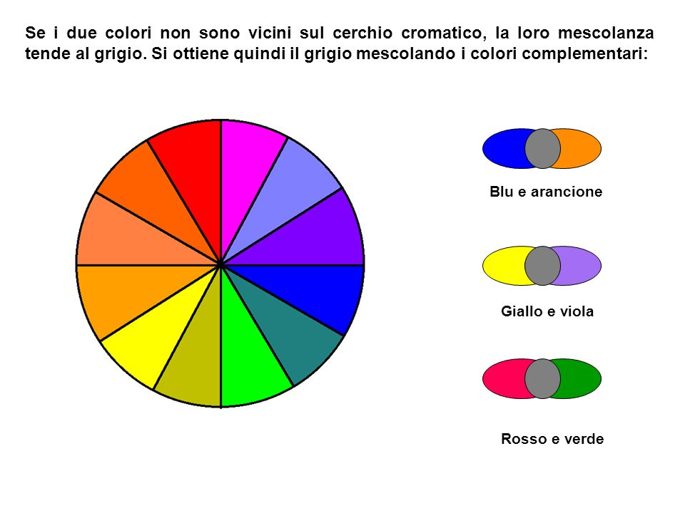 Se i due colori non sono vicini sul cerchio cromatico, la loro mescolanza tende al grigio. Si ottiene quindi il grigio mescolando i colori complementari: