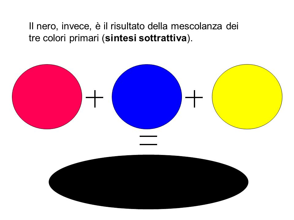 Il nero, invece, è il risultato della mescolanza dei tre colori primari (sintesi sottrattiva).