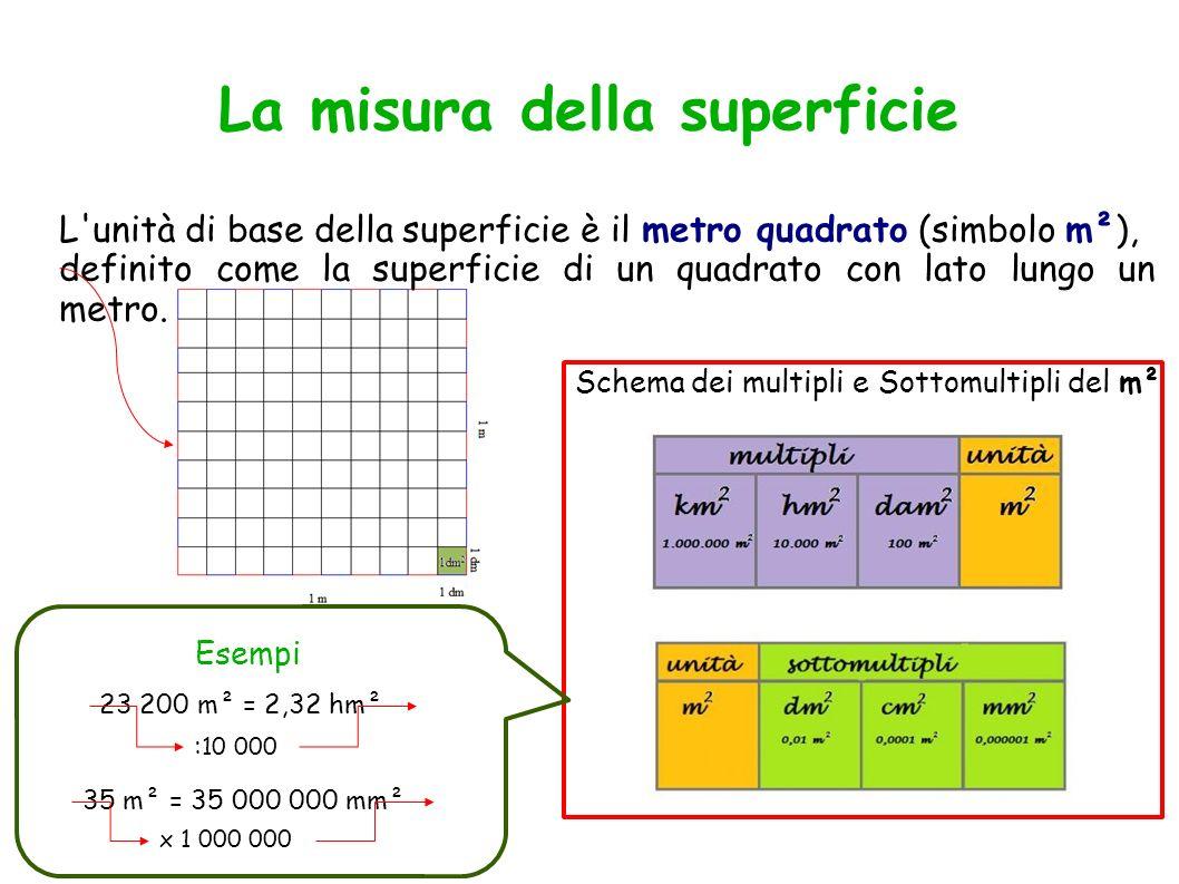 La misura della superficie