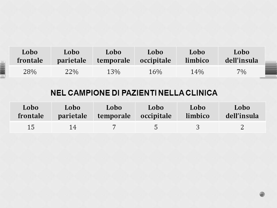 NEL CAMPIONE DI PAZIENTI NELLA CLINICA