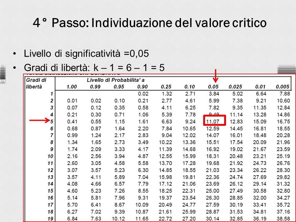 4° Passo: Individuazione del valore critico