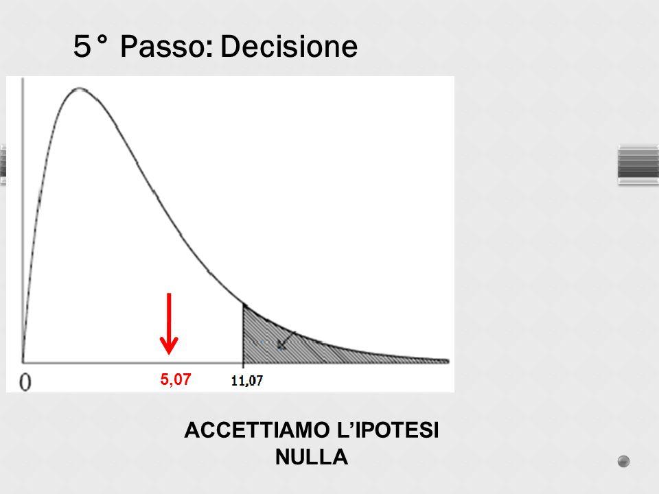 ACCETTIAMO L'IPOTESI NULLA