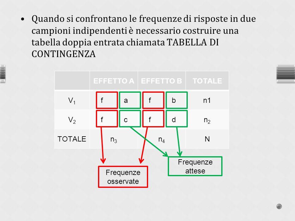 Quando si confrontano le frequenze di risposte in due campioni indipendenti è necessario costruire una tabella doppia entrata chiamata TABELLA DI CONTINGENZA
