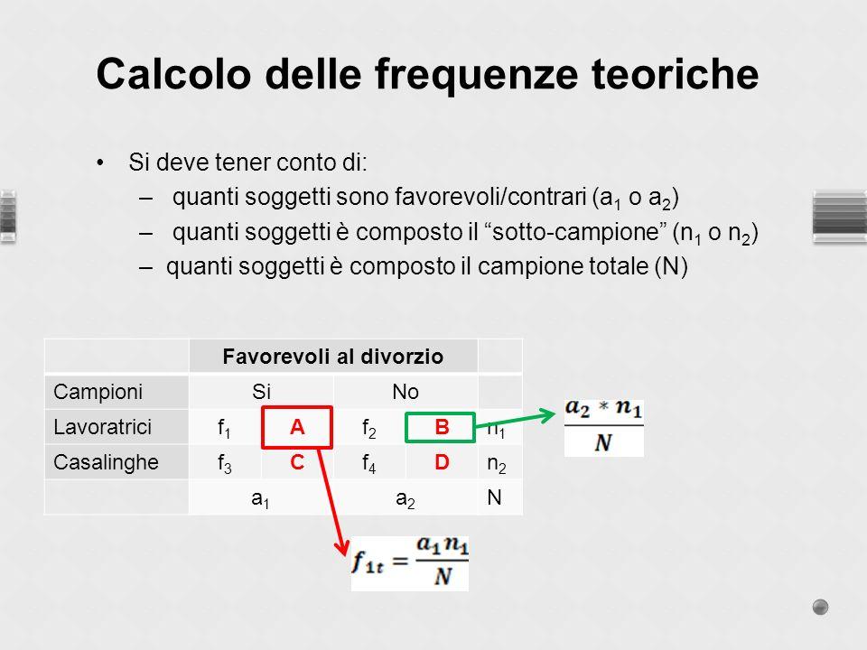 Calcolo delle frequenze teoriche