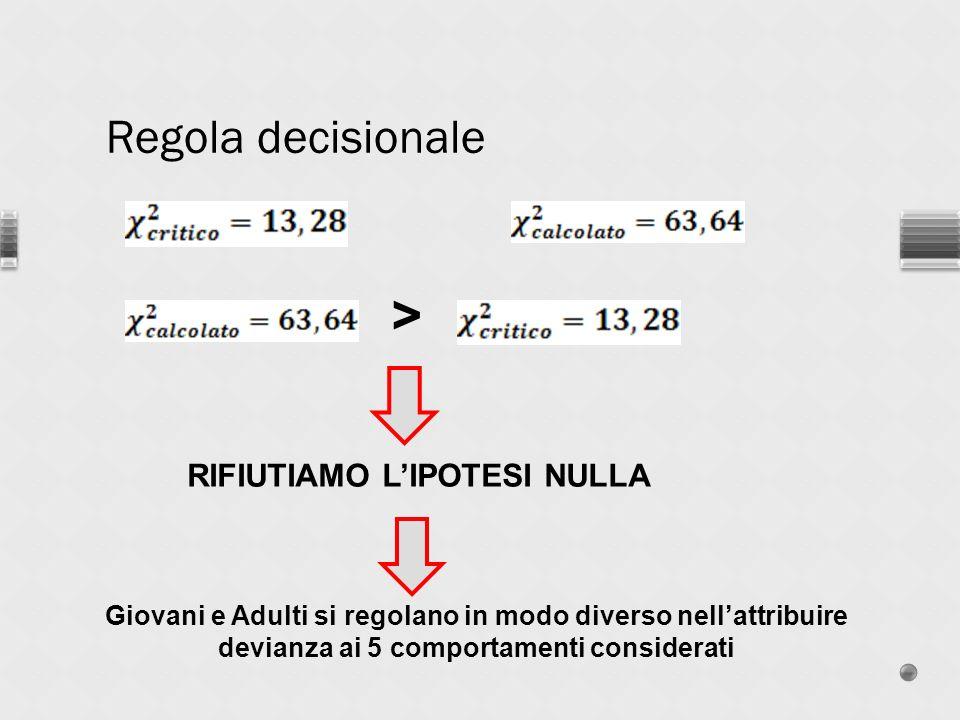 RIFIUTIAMO L'IPOTESI NULLA