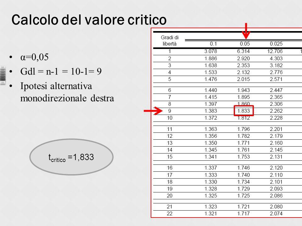 Calcolo del valore critico