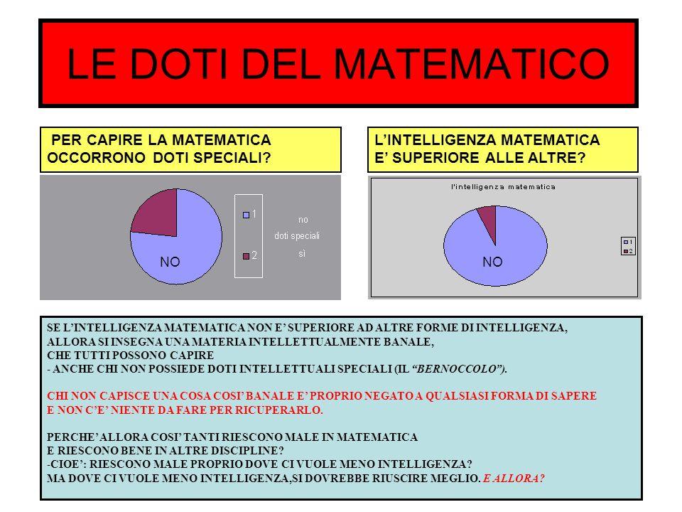 LE DOTI DEL MATEMATICO PER CAPIRE LA MATEMATICA OCCORRONO DOTI SPECIALI L'INTELLIGENZA MATEMATICA.