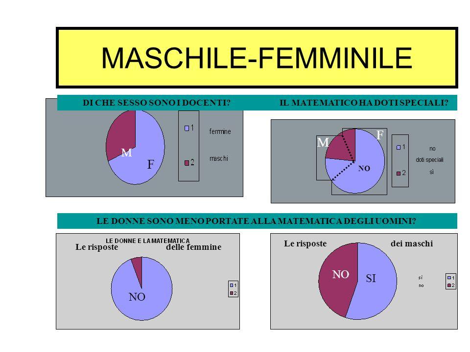 MASCHILE-FEMMINILE F M F M NO SI NO