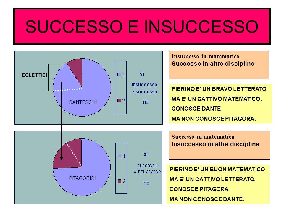 SUCCESSO E INSUCCESSO Insuccesso in matematica