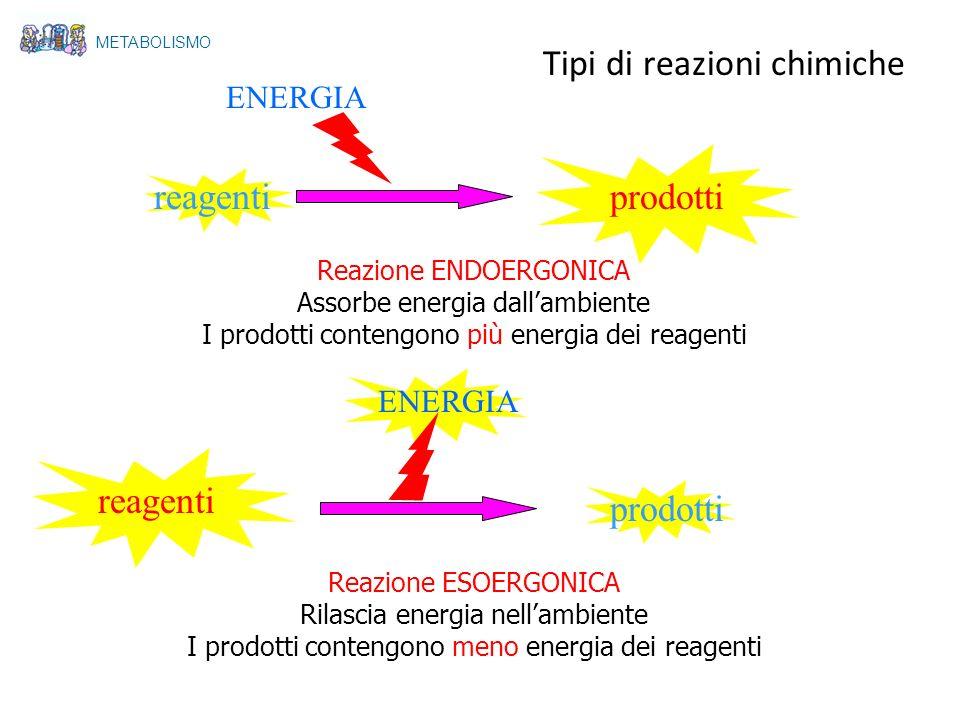 Tipi di reazioni chimiche