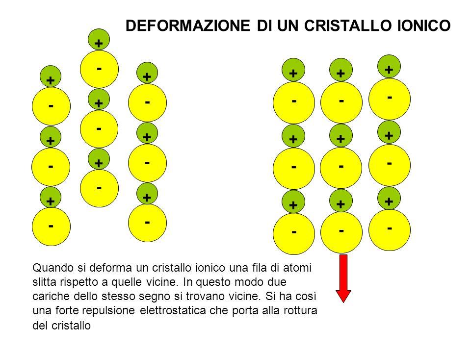 DEFORMAZIONE DI UN CRISTALLO IONICO +