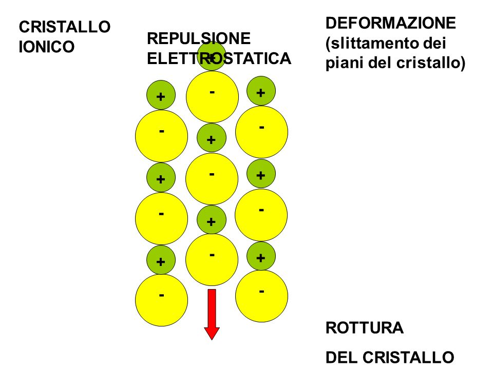 DEFORMAZIONE (slittamento dei piani del cristallo)