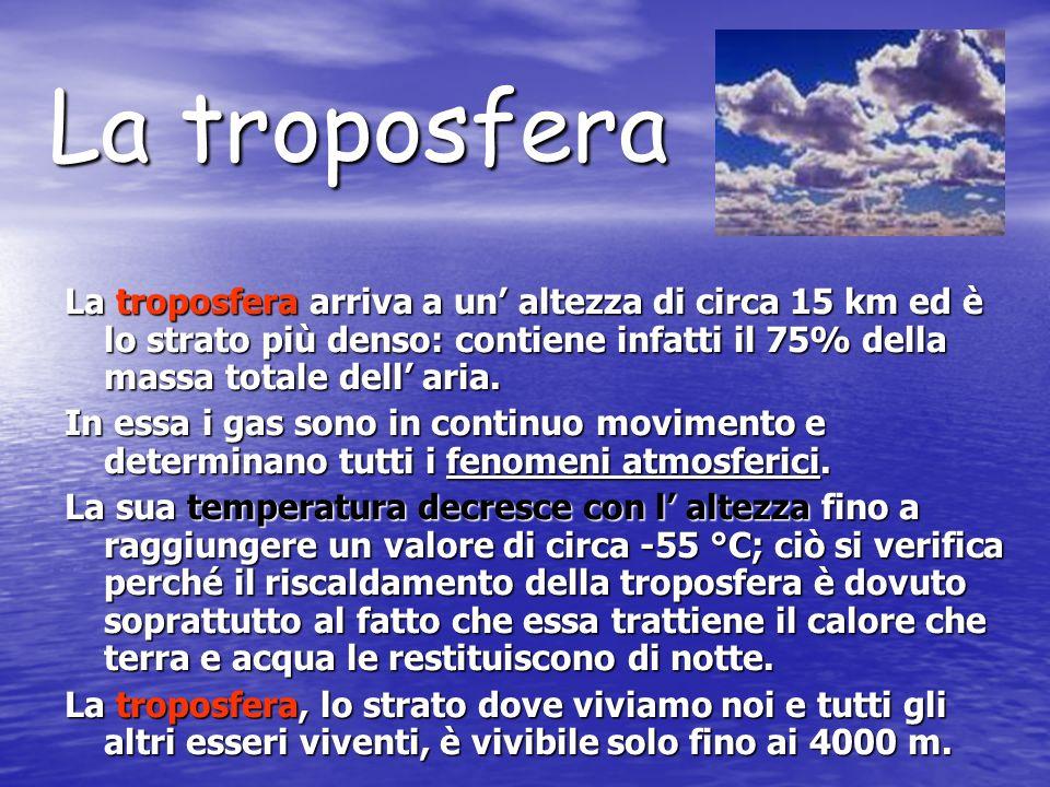 La troposfera.