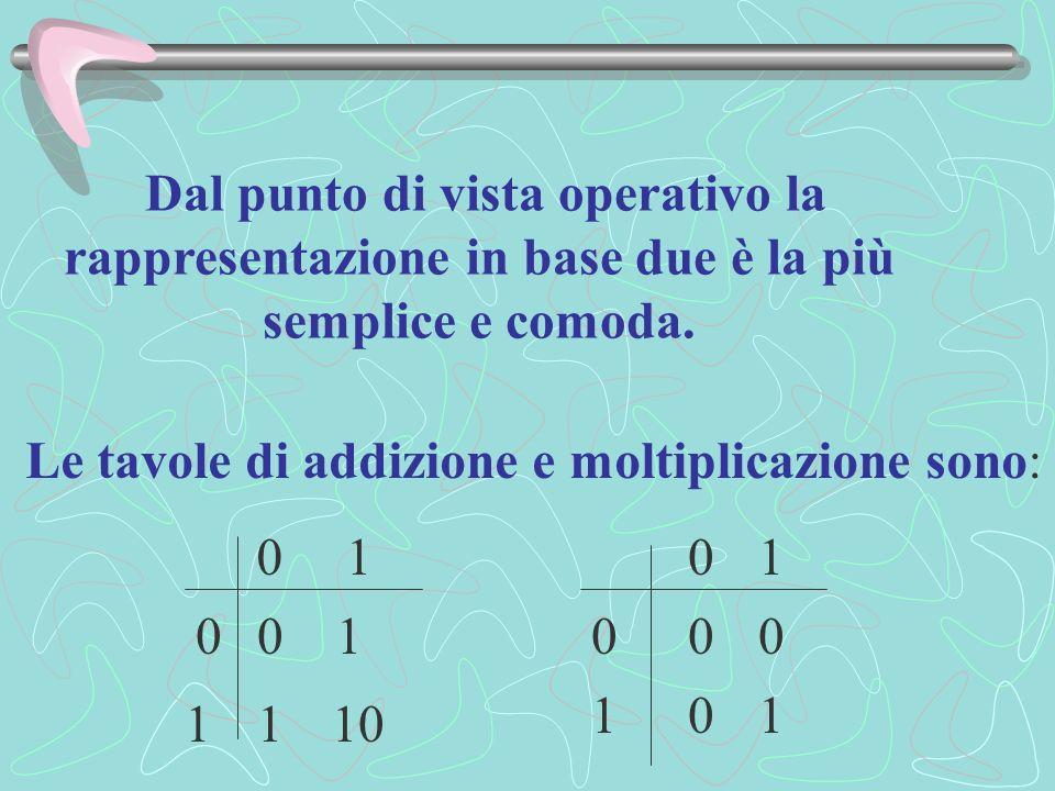 Le tavole di addizione e moltiplicazione sono: