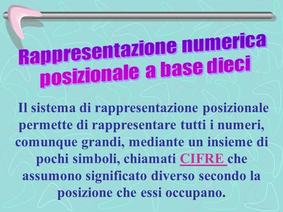 Rappresentazione numerica