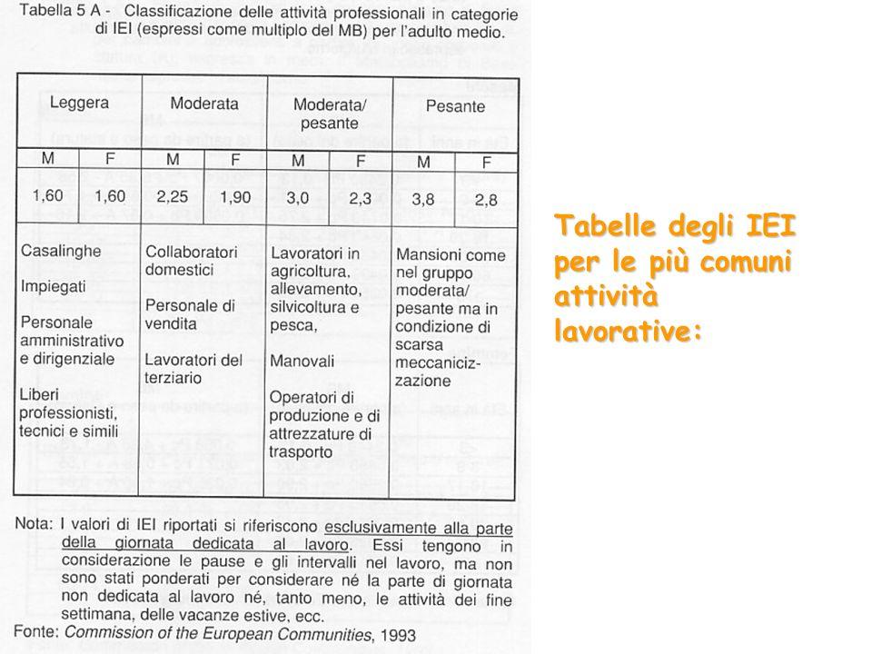 Tabelle degli IEI per le più comuni attività lavorative: