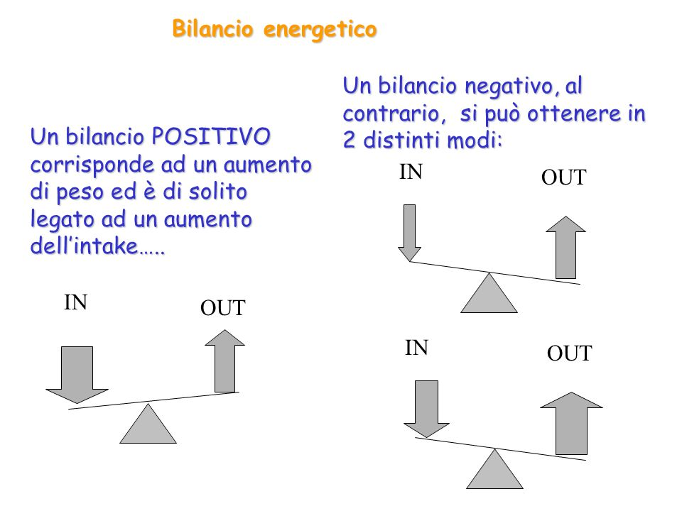 Bilancio energetico Un bilancio negativo, al contrario, si può ottenere in 2 distinti modi: