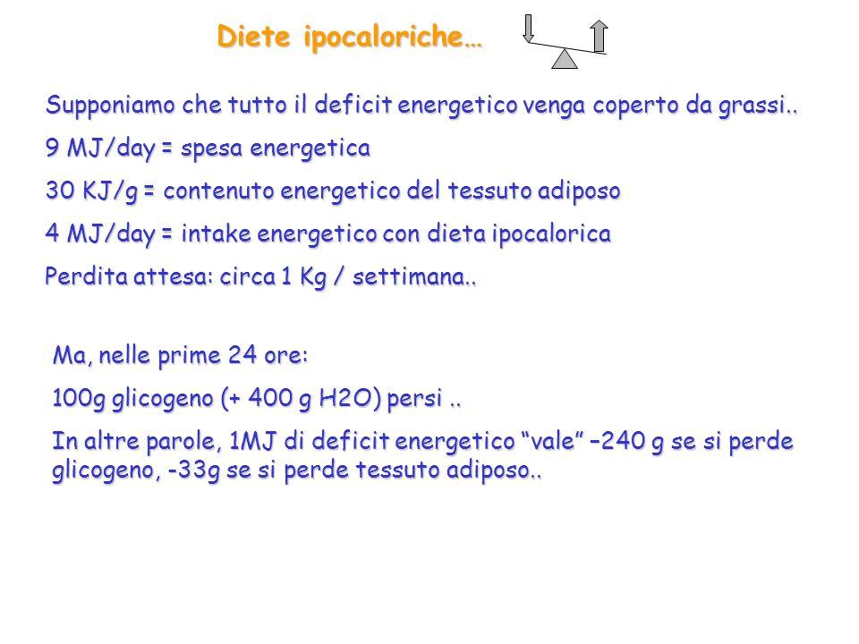 Diete ipocaloriche… Supponiamo che tutto il deficit energetico venga coperto da grassi.. 9 MJ/day = spesa energetica.
