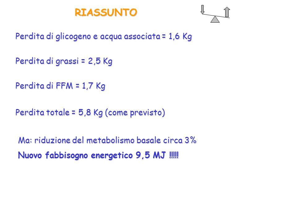 RIASSUNTO Perdita di glicogeno e acqua associata = 1,6 Kg