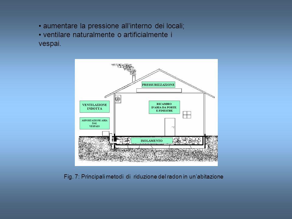 • aumentare la pressione all'interno dei locali;