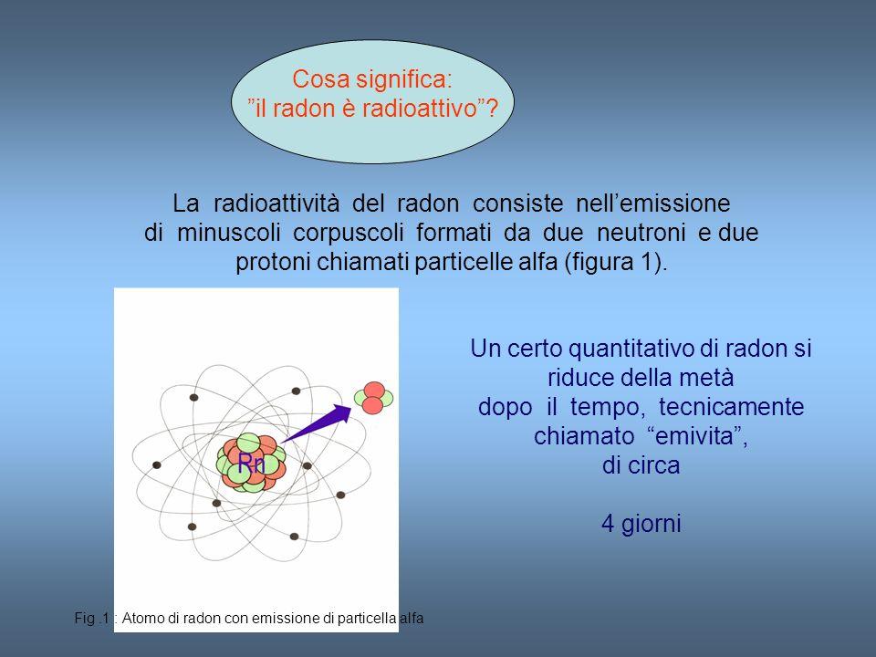 il radon è radioattivo