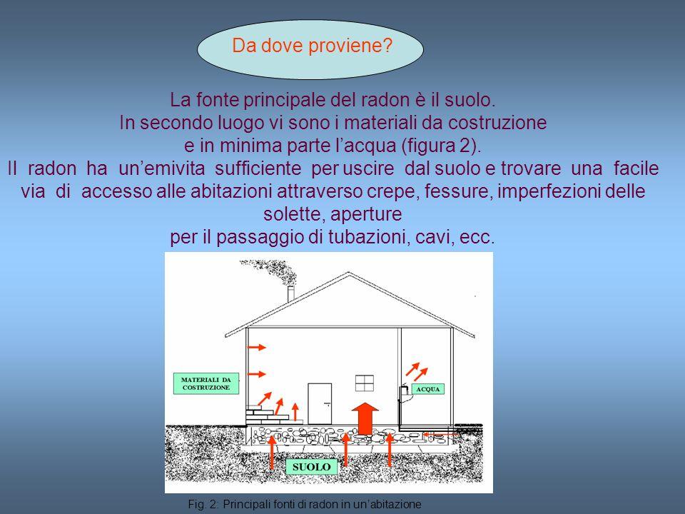 La fonte principale del radon è il suolo.