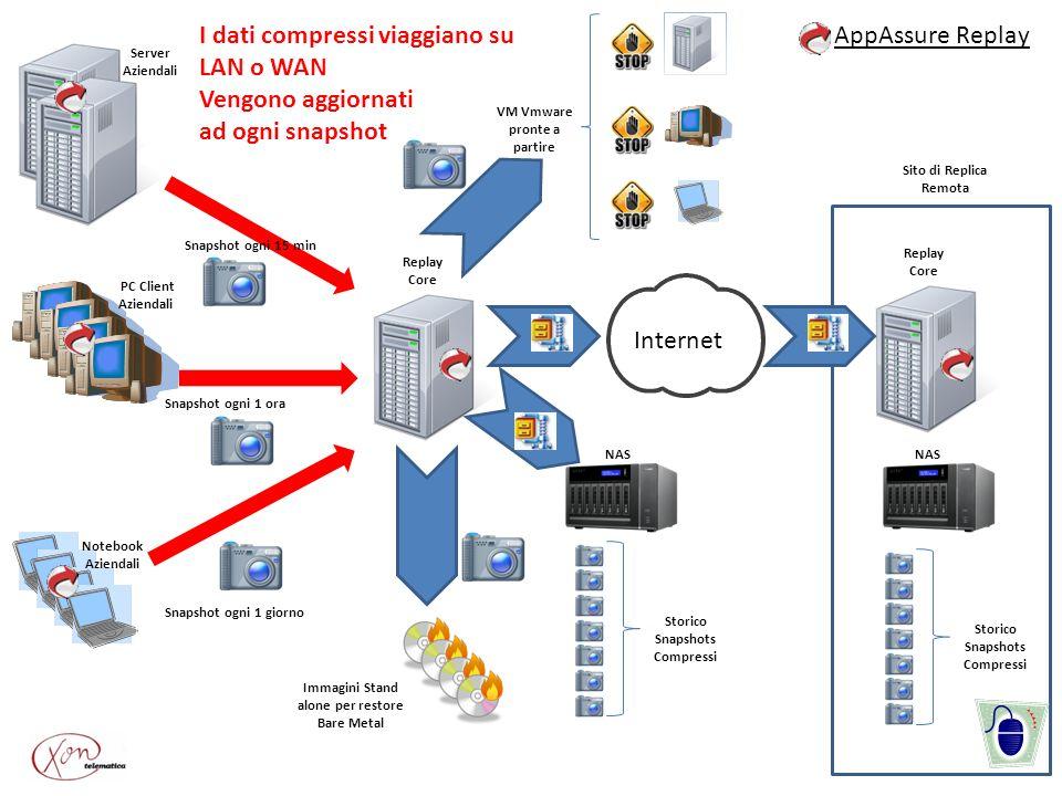 I dati compressi viaggiano su LAN o WAN Vengono aggiornati