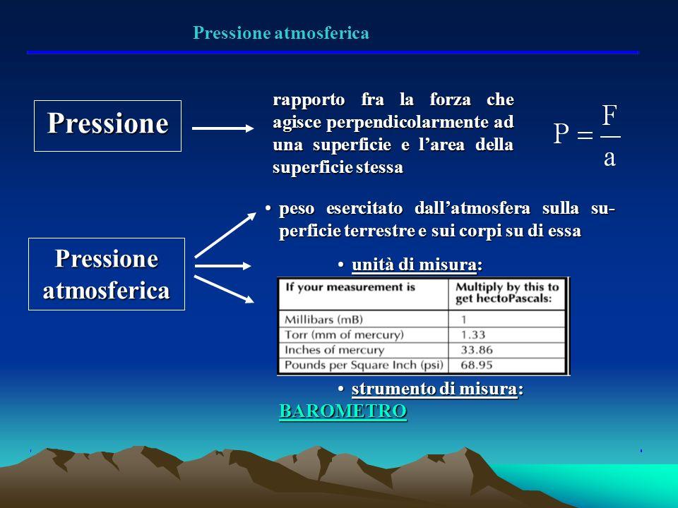 Pressione atmosferica Pressione atmosferica