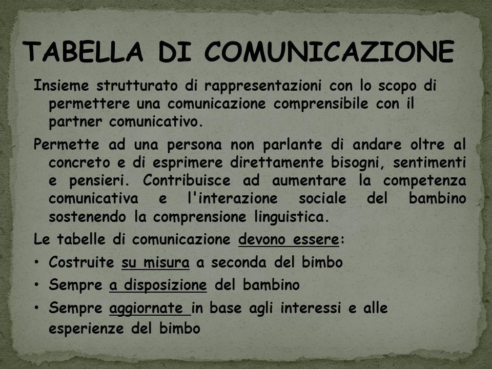 TABELLA DI COMUNICAZIONE