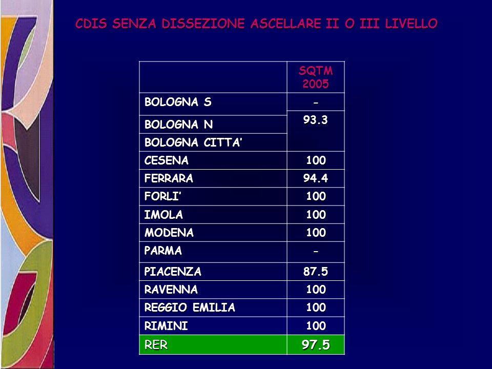 CDIS SENZA DISSEZIONE ASCELLARE II O III LIVELLO