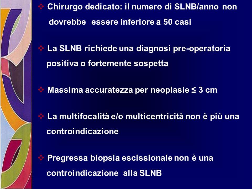 Chirurgo dedicato: il numero di SLNB/anno non